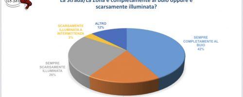 #romadicebastabuio, i risultati raccolti