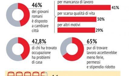 Roma bocciata dai giovani, poco lavoro e si vive male